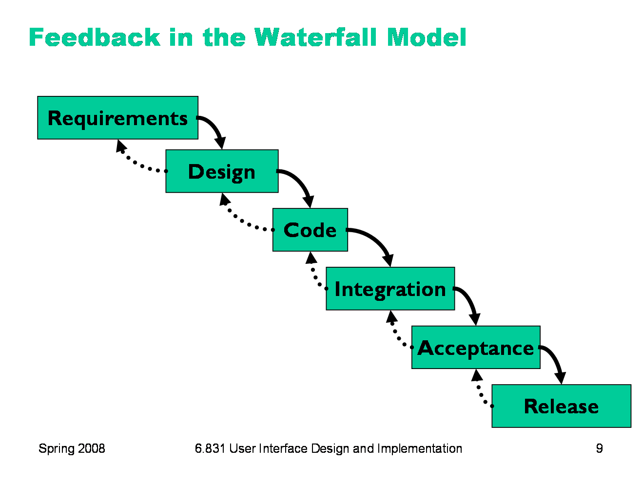 Classical waterfall model pdf for What is waterfall methodology