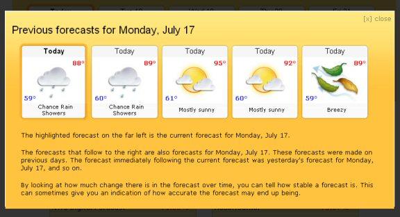Weather Forecast Symbols For Kids