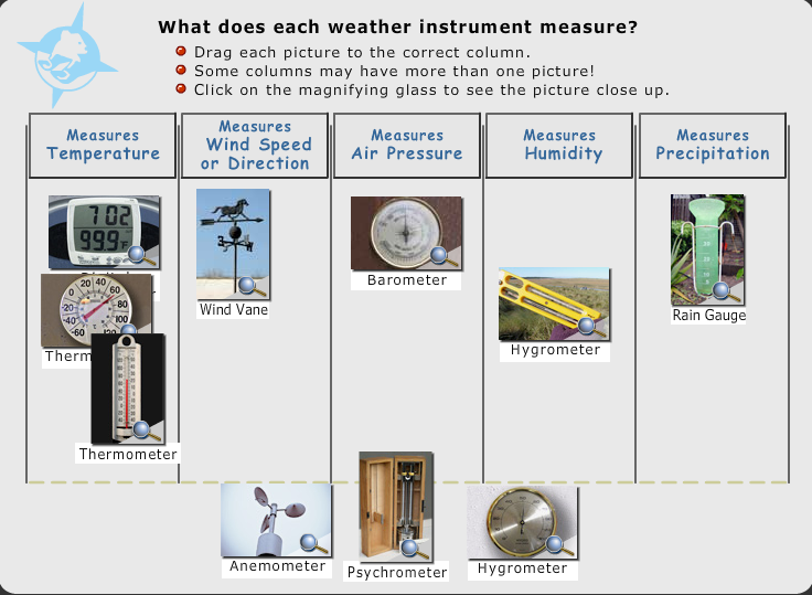 Types Of Weather Instruments : Weather instruments pictures for kids